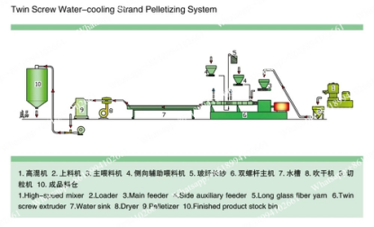 Twin Screw Extrusion Machine