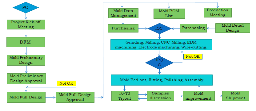 Mold Development Flow Chart