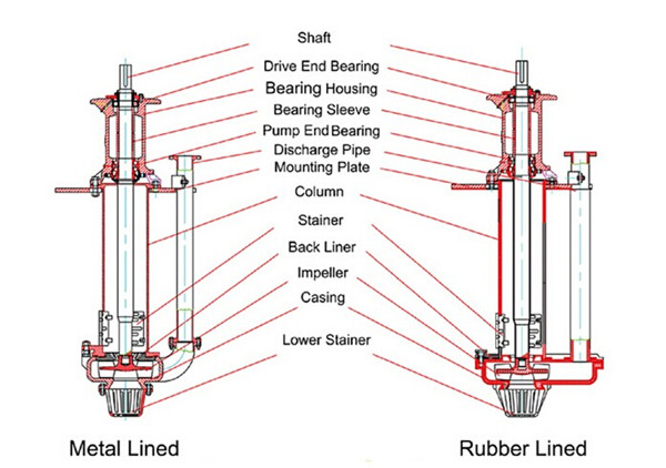 SP SPR VERTICAL SLURRY PUMP