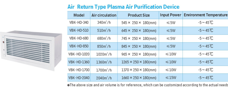 Air Purification Device