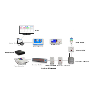 Hospital  Talkback Call Station System
