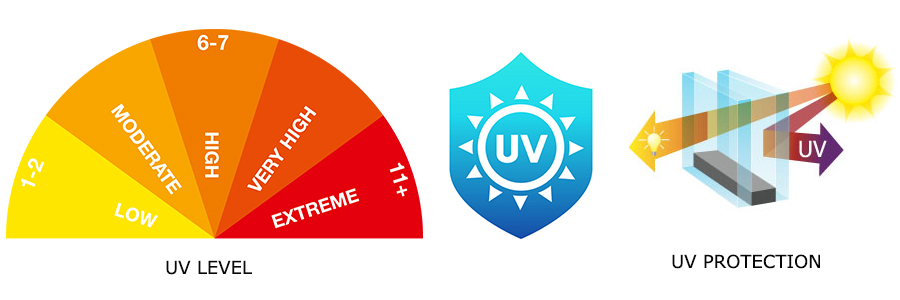 UV Protection profile