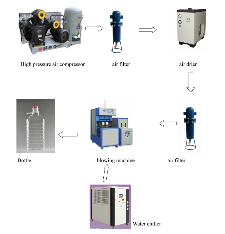 plastic water bottle making machine