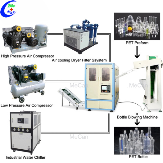 High Speed Automatic 3 Cavity Bottle Blow Machine