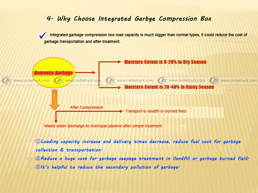 10 why choose integrated garbage compression box