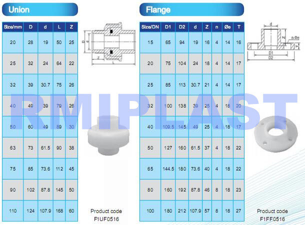 PVDF union and flange