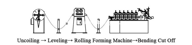 band clamp rollformers