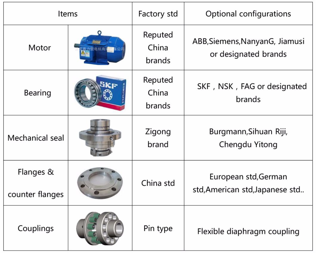 Horizontal Single Stage Industrial Pumps