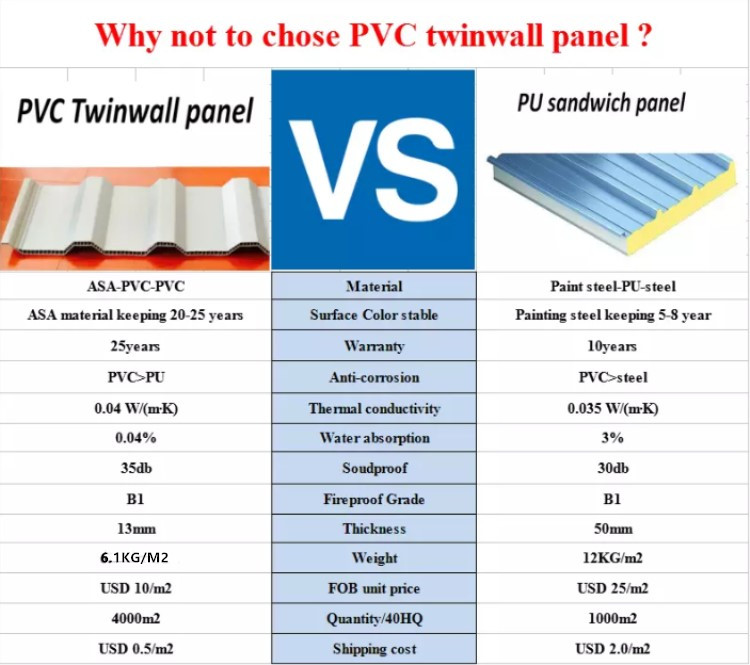 pvc hollow thermo roof sheet