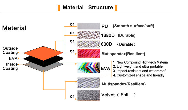 Material structure
