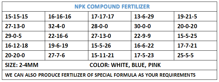 Water Soluble Nitrogen Fertilizer